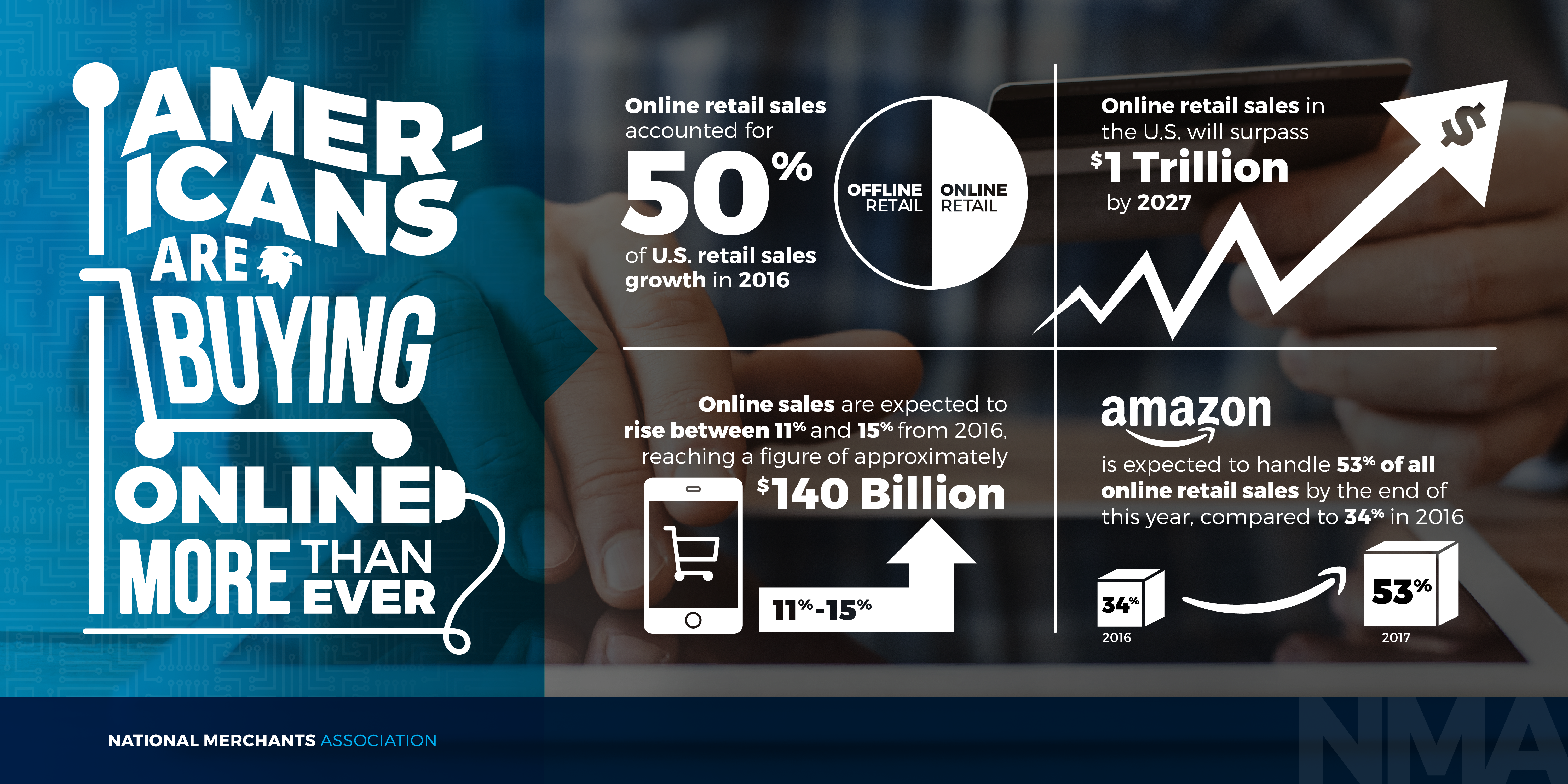 U.S. Online Retail Sales Growing Exponentially